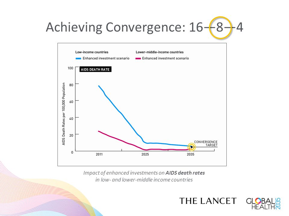 Achieving Convergence: 16—8—4 Impact of enhanced investments on TB death rates in low- and lower-middle income countries