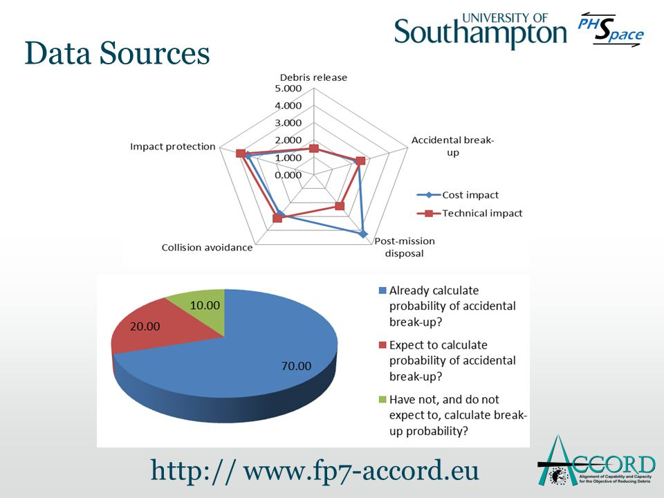 Data Sources http:// www.fp7-accord.eu