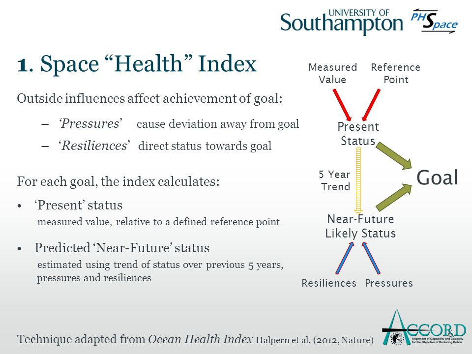 """1. Space """"Health"""" Index Outside influences affect achievement of goal: –'Pressures' cause deviation away from goal –'Resiliences' direct status toward"""