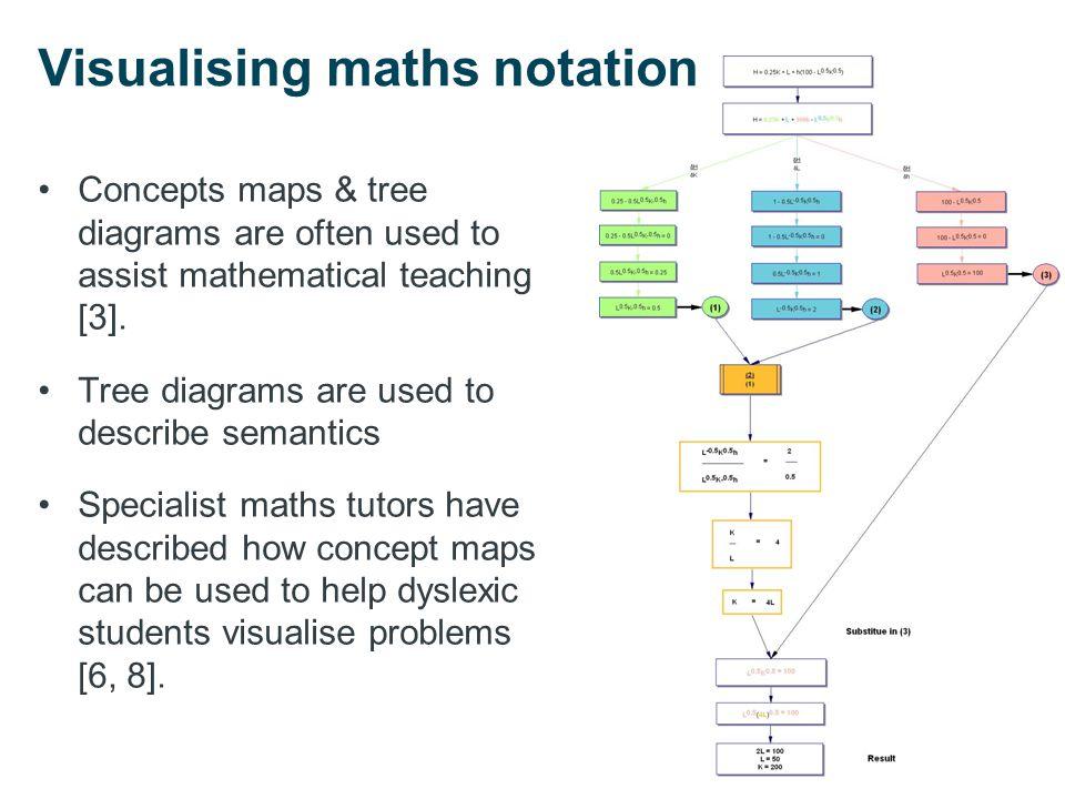 Mathematical semantics