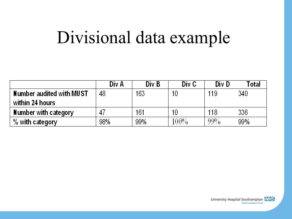 Divisional data example