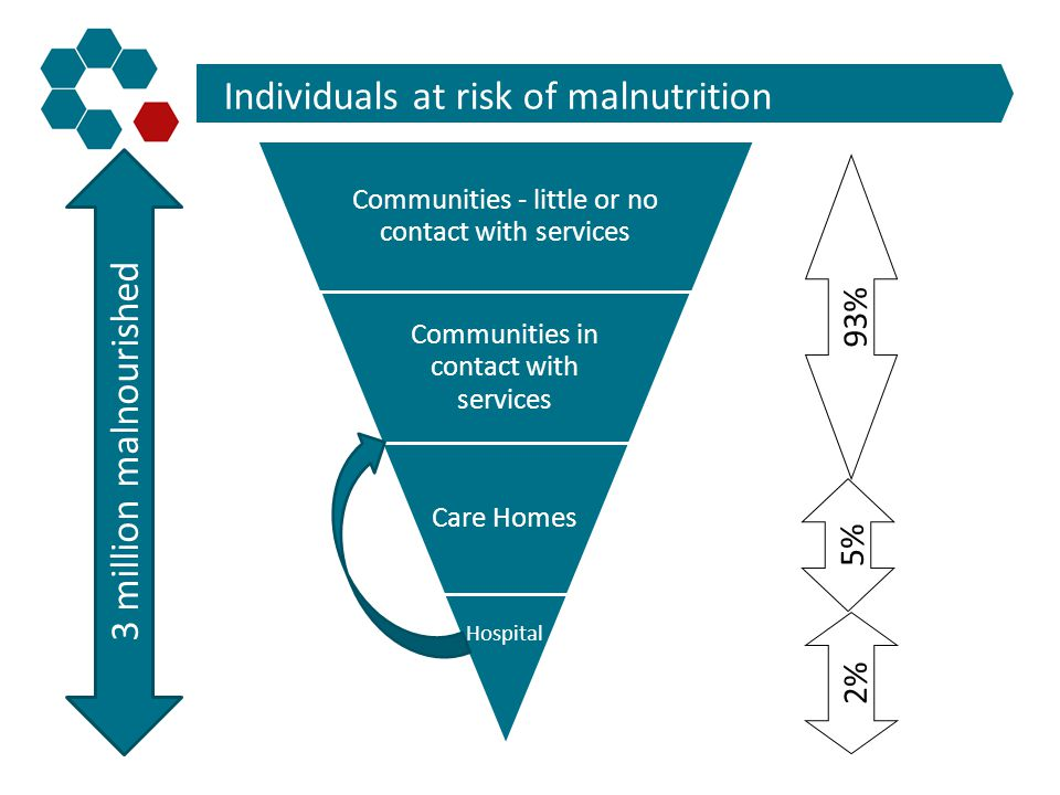Communities - little or no contact with services Communities in contact with services Care Homes Hospital 93% 5% 2% 3 million malnourished Individuals
