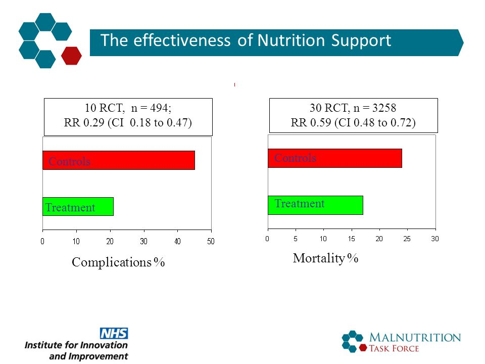 The effectiveness of Nutrition Support 30 RCT, n = 3258 RR 0.59 (CI 0.48 to 0.72) 10 RCT, n = 494; RR 0.29 (CI 0.18 to 0.47) Complications % Mortality