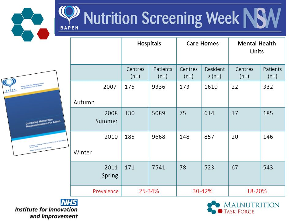 Prevalence of malnutrition HospitalsCare HomesMental Health Units Centres (n=) Patients (n=) Centres (n=) Resident s (n=) Centres (n=) Patients (n=) 2