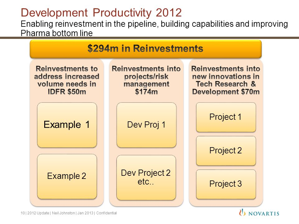 Development Productivity 2012 Enabling reinvestment in the pipeline, building capabilities and improving Pharma bottom line Example 1 Example 2Dev Proj 1 Dev Project 2 etc..