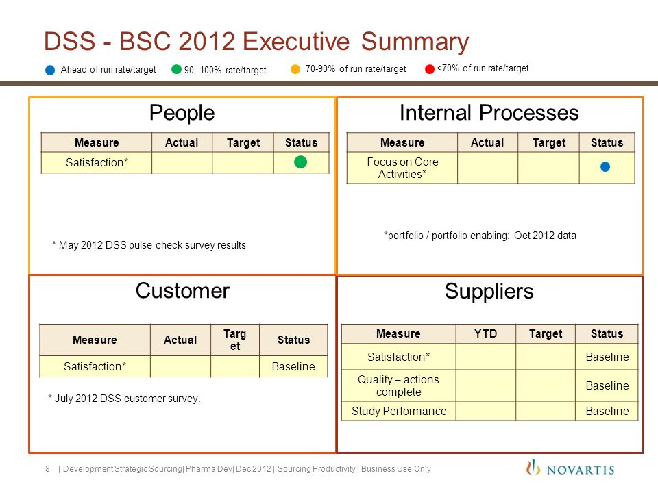 DSS - BSC 2012 Executive Summary People Customer Suppliers Internal Processes Ahead of run rate/target 70-90% of run rate/target <70% of run rate/target MeasureActualTargetStatus Satisfaction* MeasureActual Targ et Status Satisfaction*Baseline MeasureActualTargetStatus Focus on Core Activities* MeasureYTDTargetStatus Satisfaction*Baseline Quality – actions complete Baseline Study PerformanceBaseline * May 2012 DSS pulse check survey results * July 2012 DSS customer survey.