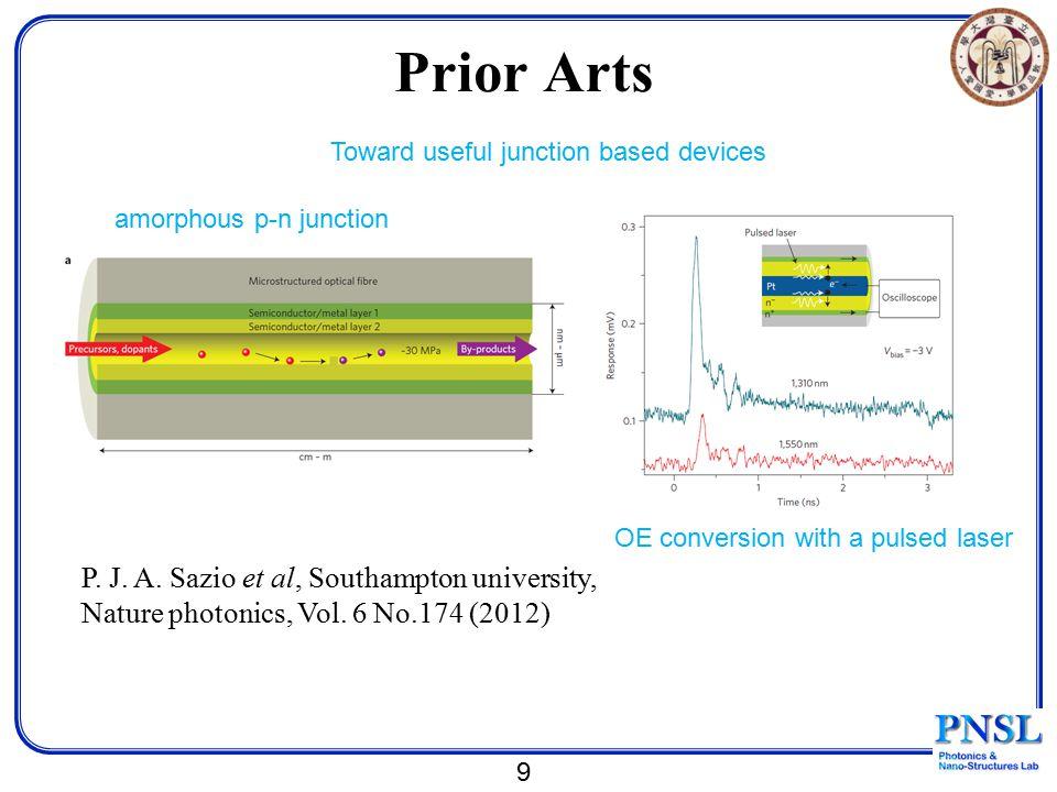 9 P. J. A. Sazio et al, Southampton university, Nature photonics, Vol. 6 No.174 (2012) Prior Arts amorphous p-n junction Toward useful junction based