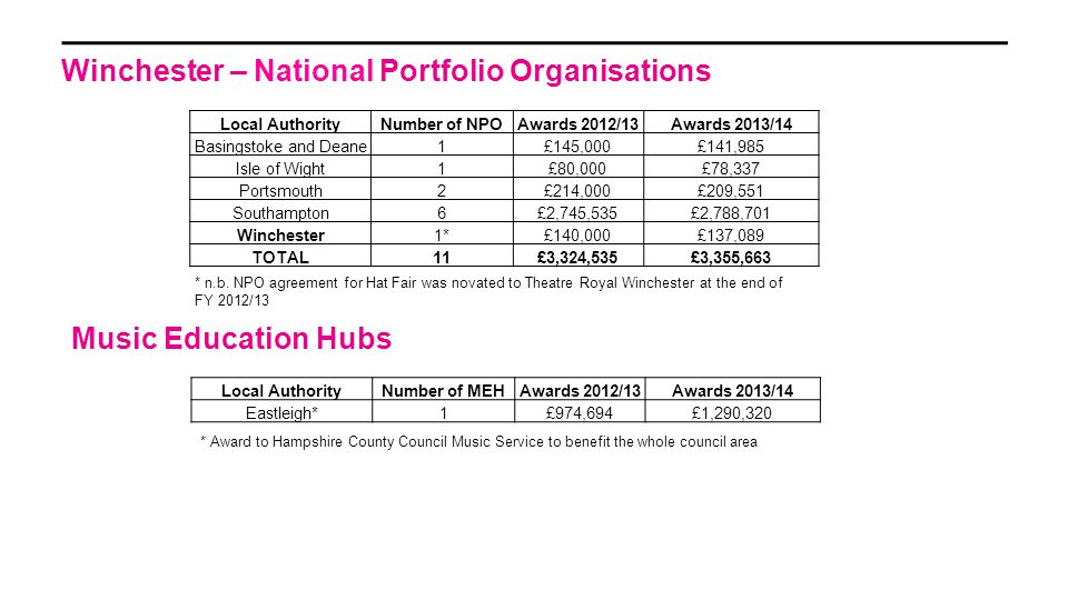 Winchester – National Portfolio Organisations * n.b. NPO agreement for Hat Fair was novated to Theatre Royal Winchester at the end of FY 2012/13 Music