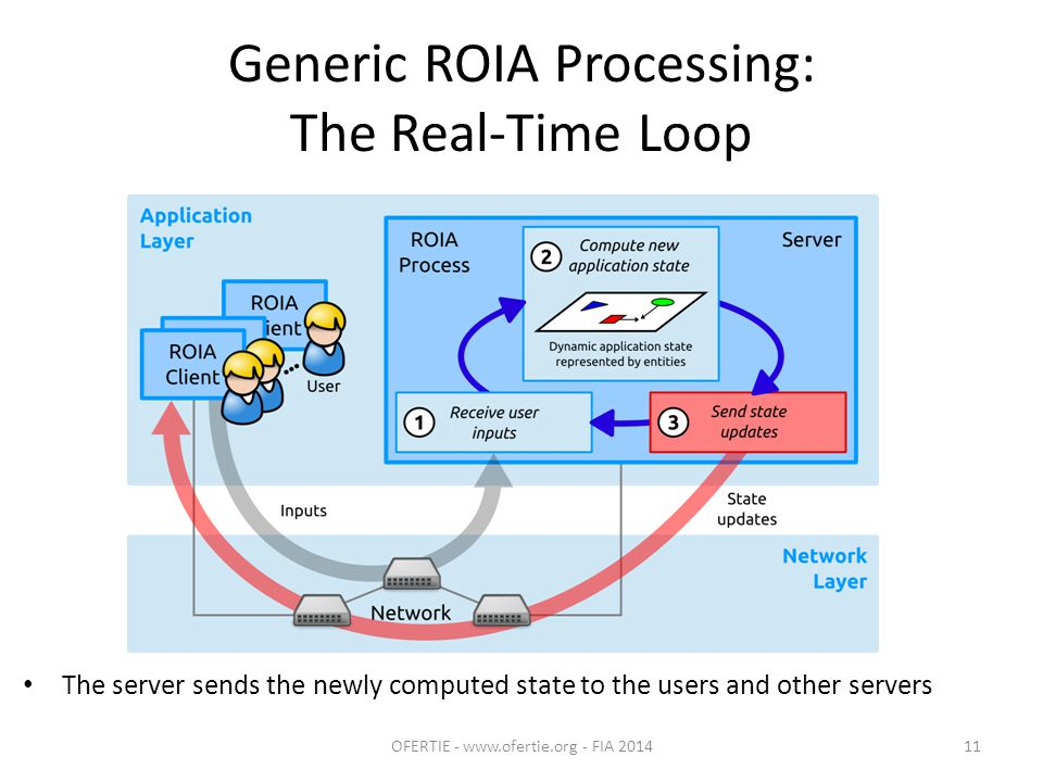 Generic ROIA Processing: The Real-Time Loop The server sends the newly computed state to the users and other servers OFERTIE - www.ofertie.org - FIA 201411