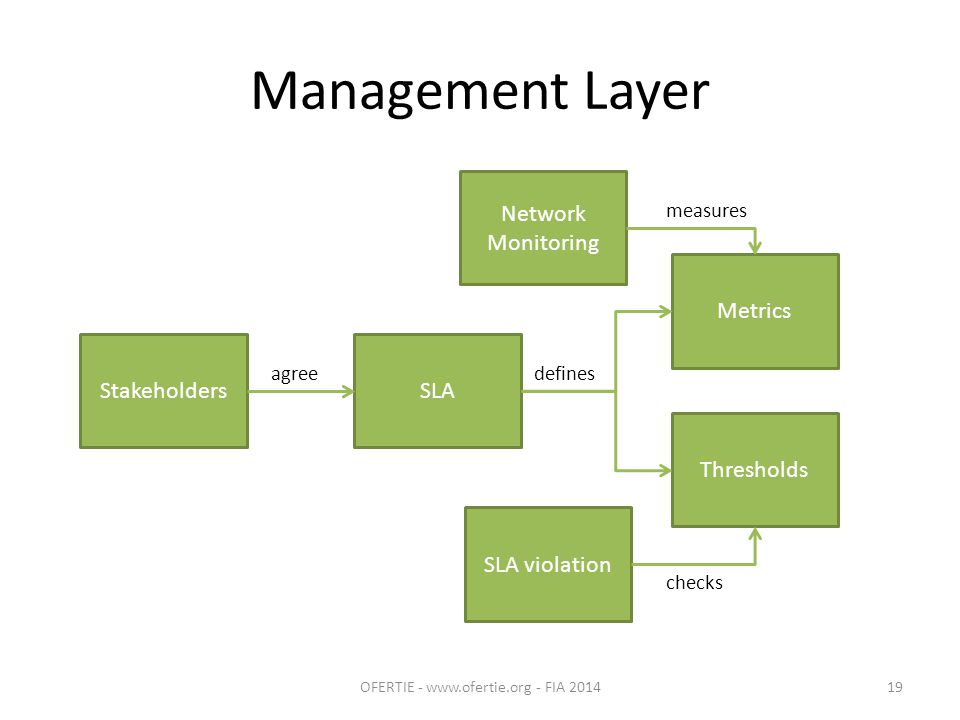 Management Layer OFERTIE - www.ofertie.org - FIA 201419 SLAStakeholders Network Monitoring SLA violation Metrics agree measures Thresholds checks defines