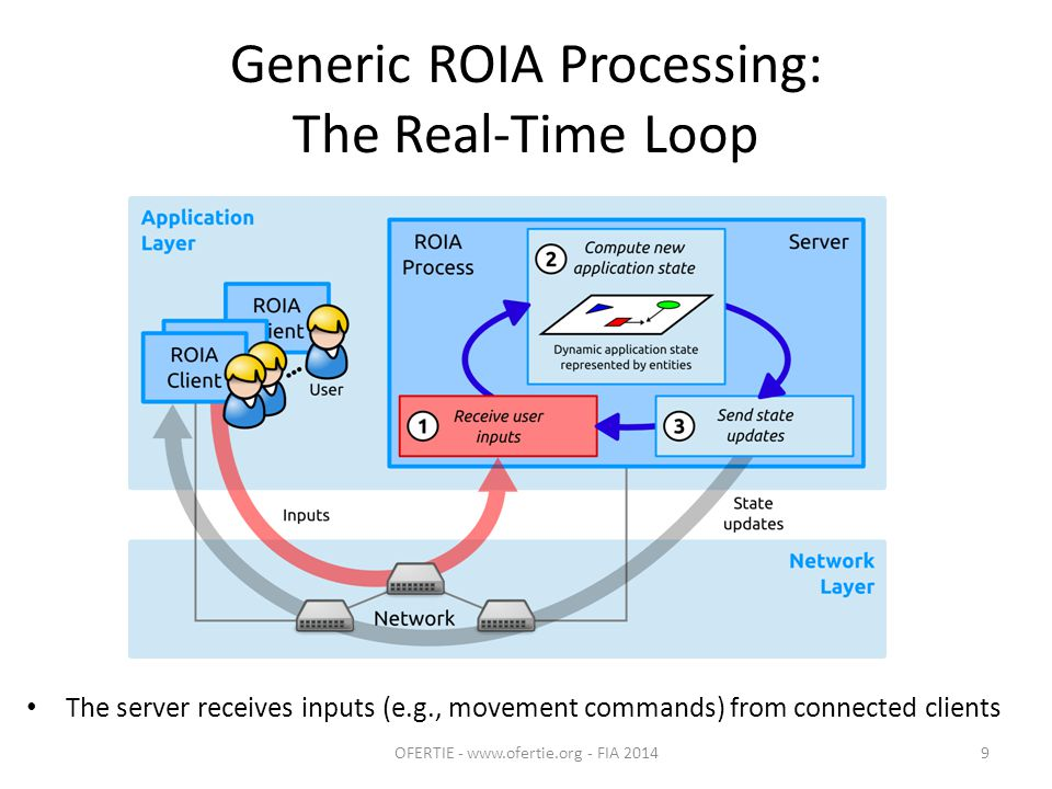 Generic ROIA Processing: The Real-Time Loop The server receives inputs (e.g., movement commands) from connected clients OFERTIE - www.ofertie.org - FIA 20149
