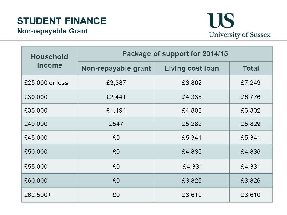 STUDENT FINANCE Non-repayable Grant
