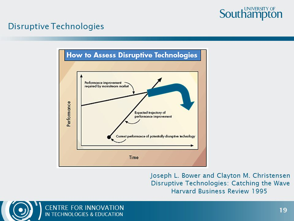 CENTRE FOR INNOVATION IN TECHNOLOGIES & EDUCATION Disruptive Technologies 19 Joseph L. Bower and Clayton M. Christensen Disruptive Technologies: Catch