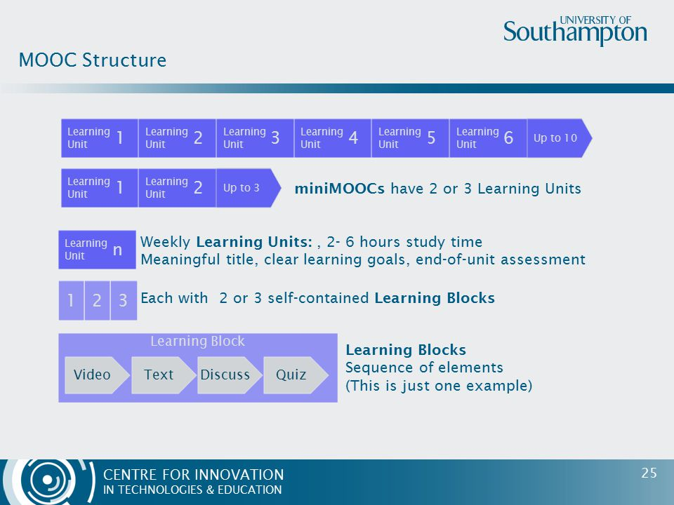CENTRE FOR INNOVATION IN TECHNOLOGIES & EDUCATION MOOC Structure Learning Unit 1 2 3 4 5 6 Up to 10 Learning Unit 1 2 Up to 3 Learning Unit n Weekly Learning Units:, 2- 6 hours study time Meaningful title, clear learning goals, end-of-unit assessment 123 Each with 2 or 3 self-contained Learning Blocks Learning Block VideoTextDiscussQuiz Learning Blocks Sequence of elements (This is just one example) miniMOOCs have 2 or 3 Learning Units 25