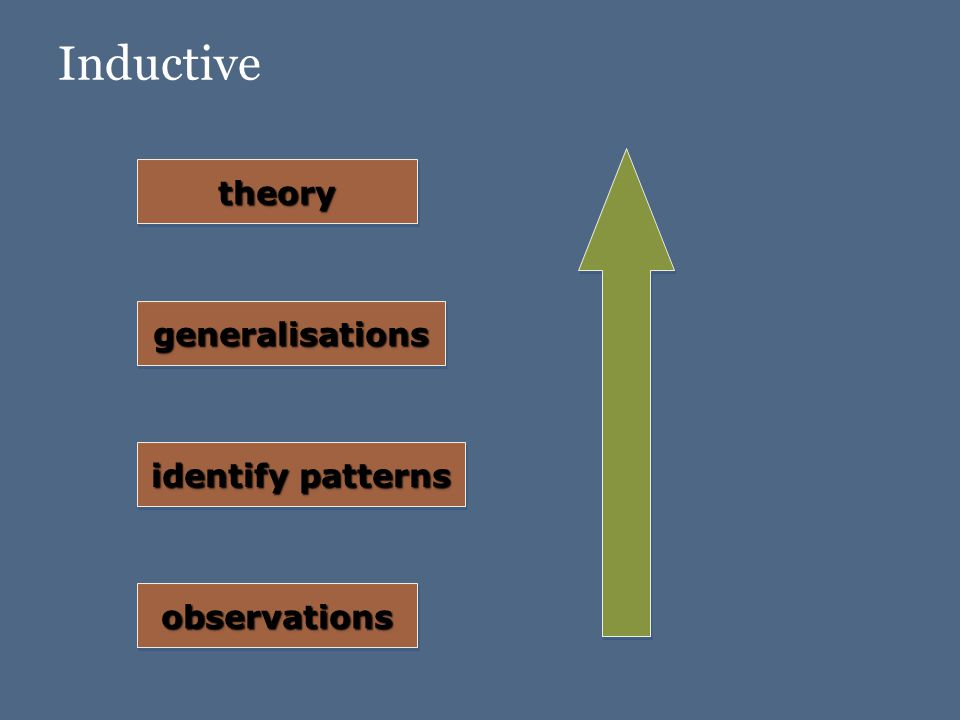 Inductive identify patterns observationsobservations generalisationsgeneralisations theorytheory