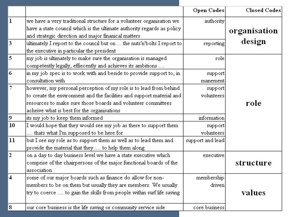 Organisation Design Role Structure