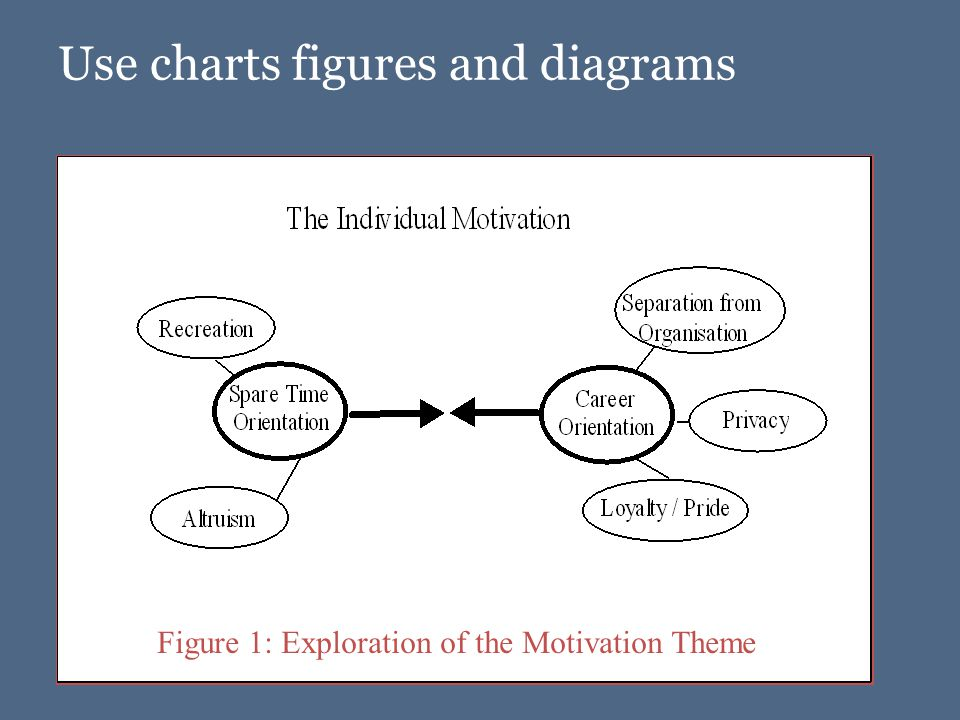Use charts figures and diagrams Figure 1: Exploration of the Motivation Theme