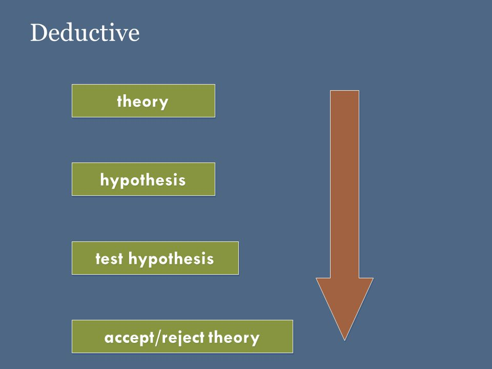 Deductive hypothesis theory test hypothesis accept/reject theory