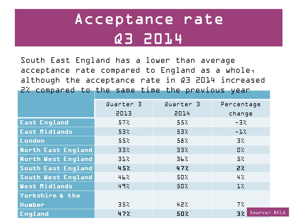 Quarter 3 2013 Quarter 3 2014 Percentage change East England57%55%-3% East Midlands53% -1% London55%58%3% North East England33% 0% North West England31%36%5% South East England45%47%2% South West England46%50%4% West Midlands49%50%1% Yorkshire & the Humber35%42%7% England47%50%3% Acceptance rate Q3 2014 South East England has a lower than average acceptance rate compared to England as a whole, although the acceptance rate in Q3 2014 increased 2% compared to the same time the previous year Source: DCLG
