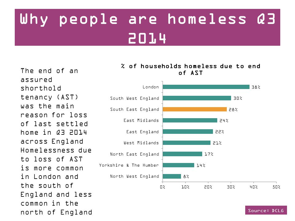 Why people are homeless Q3 2014 The end of an assured shorthold tenancy (AST) was the main reason for loss of last settled home in Q3 2014 across England Homelessness due to loss of AST is more common in London and the south of England and less common in the north of England Source: DCLG