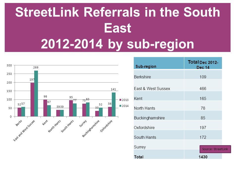StreetLink Referrals in the South East 2012-2014 by sub-region Sub-region Total Dec 2012- Dec 14 Berkshire109 East & West Sussex466 Kent165 North Hants78 Buckinghamshire85 Oxfordshire197 South Hants172 Surrey158 Total1430 Source: StreetLink