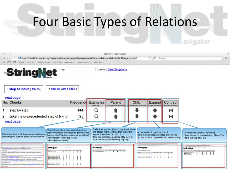 Four Basic Types of Relations