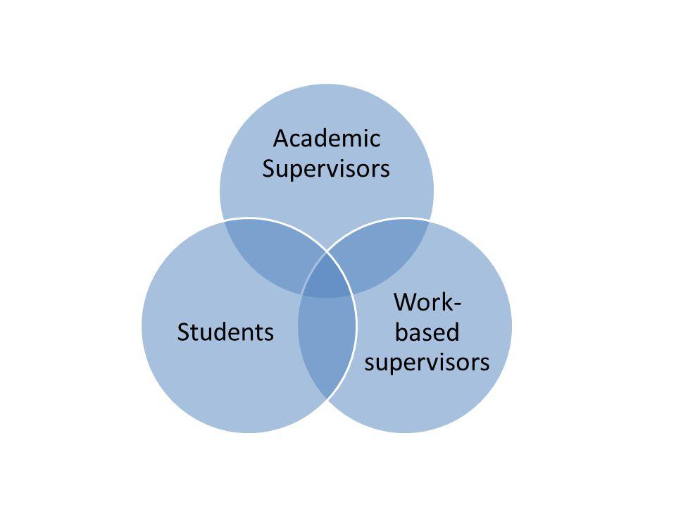 Academic Supervisors Work- based supervisors Students