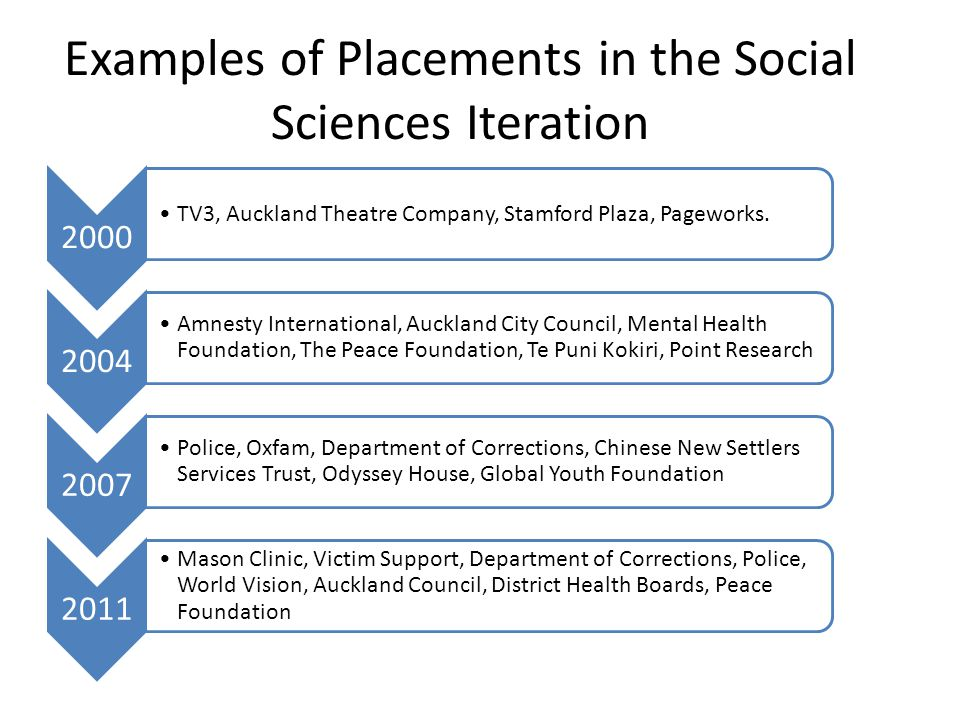 Examples of Placements in the Social Sciences Iteration 2000 TV3, Auckland Theatre Company, Stamford Plaza, Pageworks.