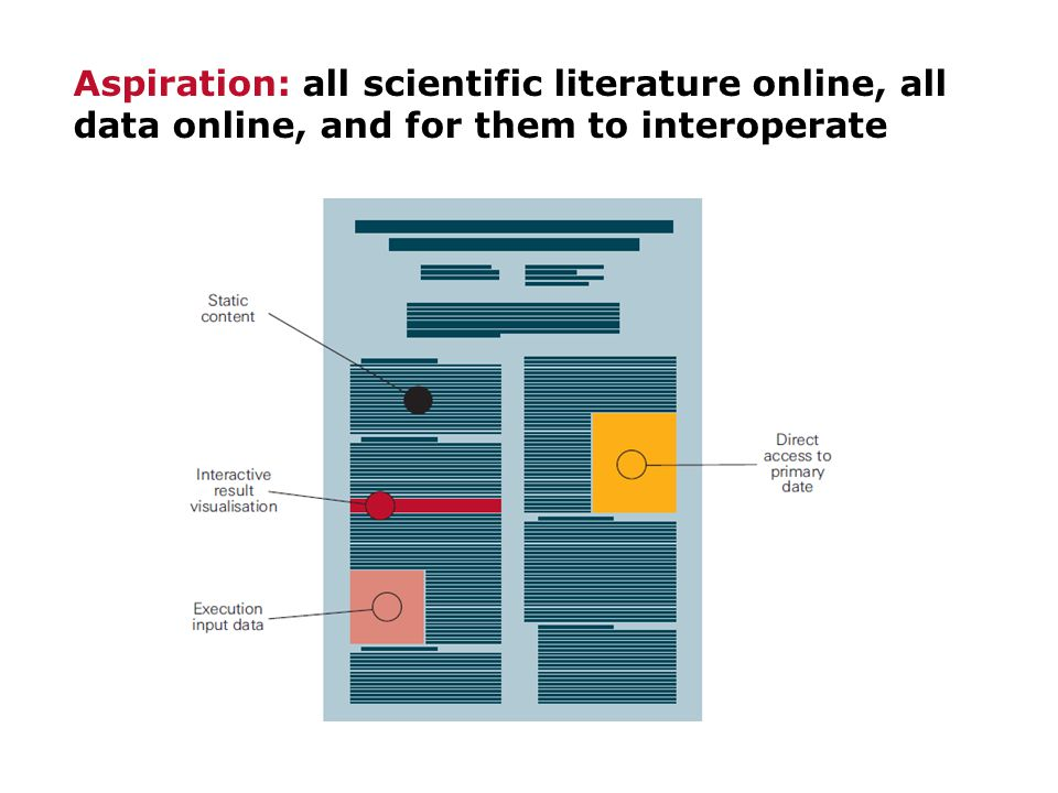 Aspiration: all scientific literature online, all data online, and for them to interoperate