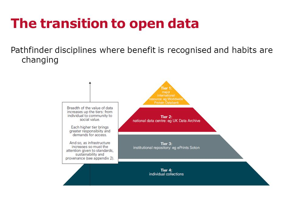 The transition to open data Pathfinder disciplines where benefit is recognised and habits are changing