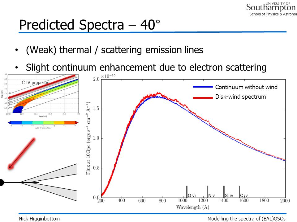 School of Physics & Astronomy Predicted Spectra – 40° Nick Higginbottom Modelling the spectra of (BAL)QSOs (Weak) thermal / scattering emission lines Slight continuum enhancement due to electron scattering Continuum without wind Disk-wind spectrum