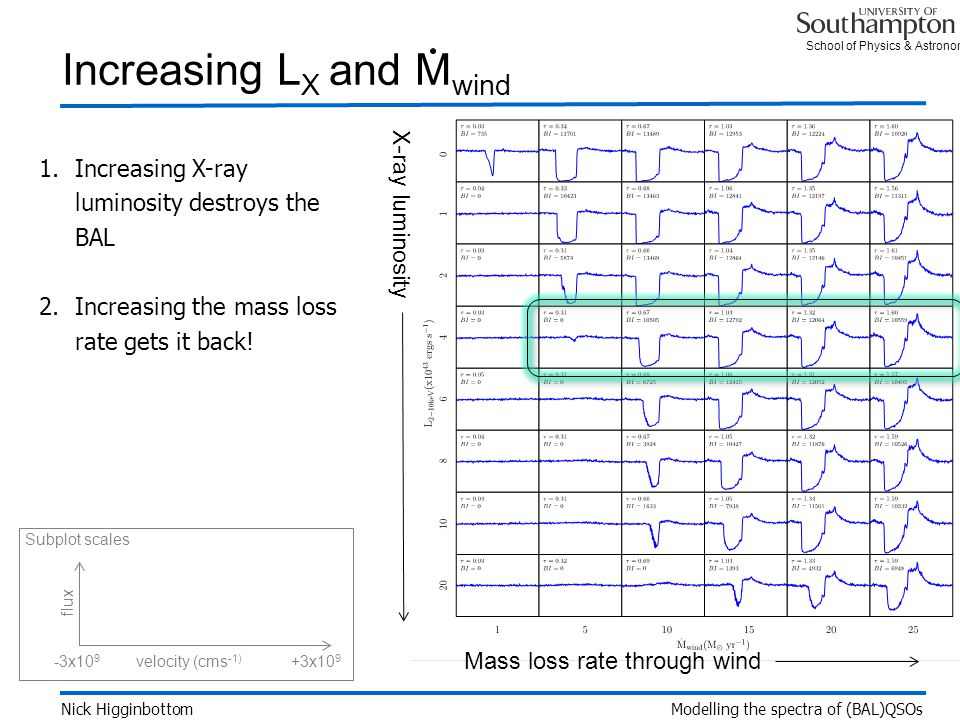 School of Physics & Astronomy 1.Increasing X-ray luminosity destroys the BAL 2.Increasing the mass loss rate gets it back.