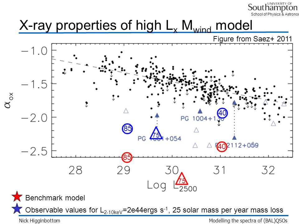 School of Physics & Astronomy X-ray properties of high L x M wind model Figure from Saez+ 2011 Nick Higginbottom Modelling the spectra of (BAL)QSOs Benchmark modelObservable values for L 2-10keV =2e44ergs s -1, 25 solar mass per year mass loss 40 75 85 40 75