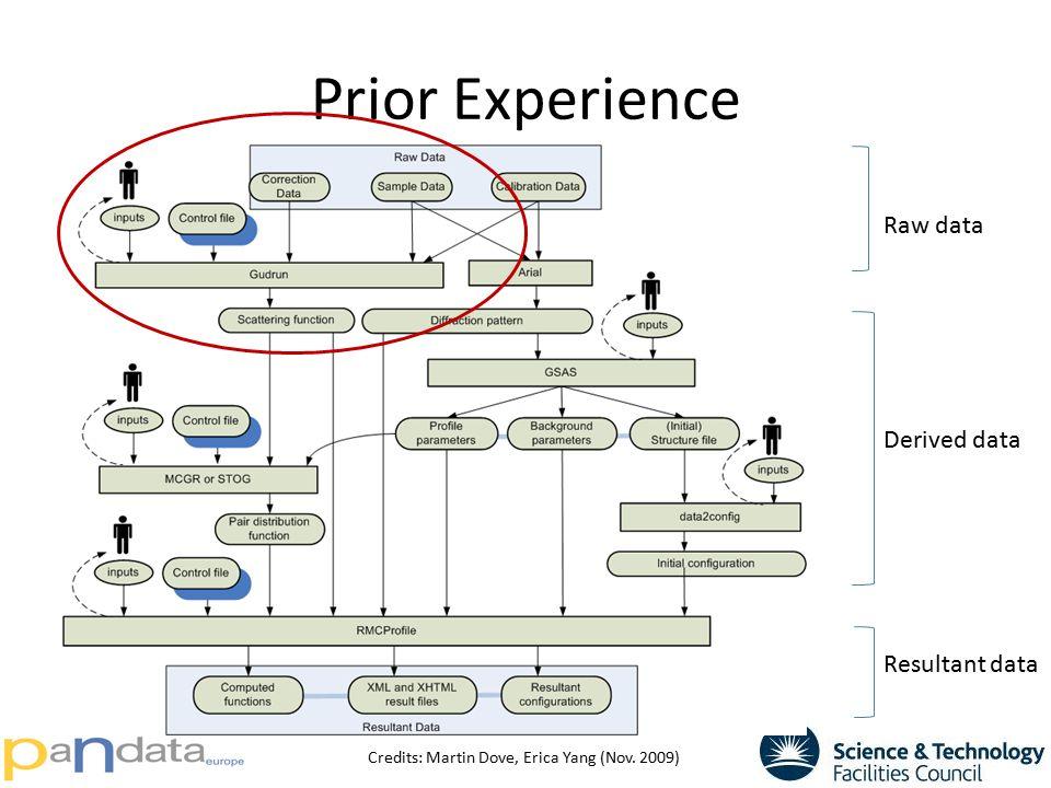 Prior Experience Credits: Martin Dove, Erica Yang (Nov. 2009) Raw data Derived data Resultant data