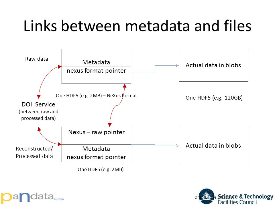 Links between metadata and files Raw data Reconstructed/ Processed data Metadata nexus format pointer Actual data in blobs One HDF5 (e.g. 2MB) – NeXus