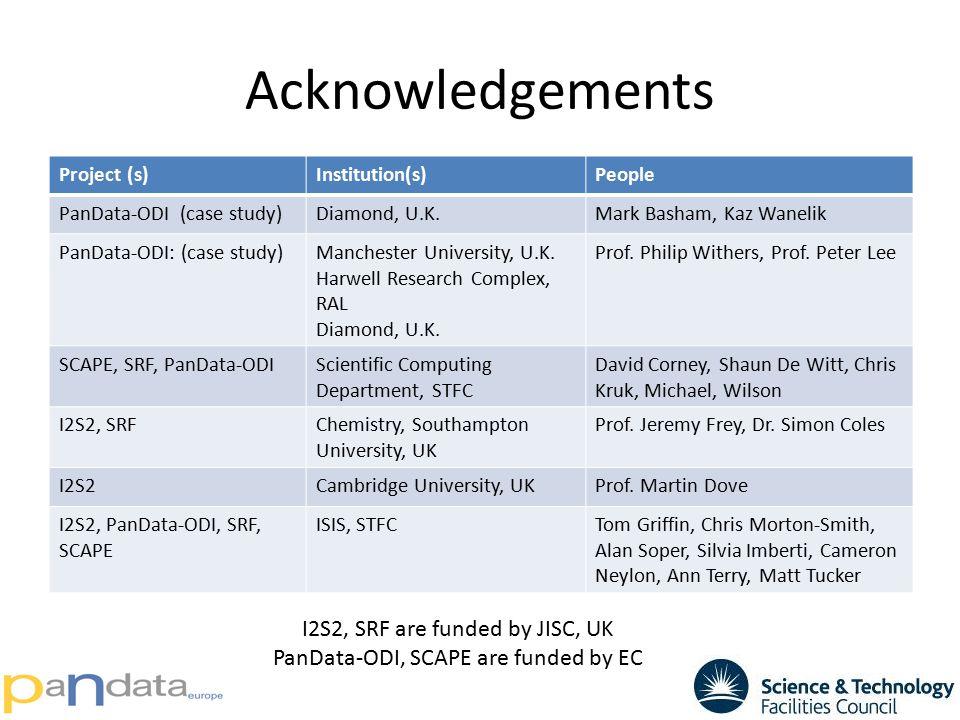 Acknowledgements Project (s)Institution(s)People PanData-ODI (case study)Diamond, U.K.Mark Basham, Kaz Wanelik PanData-ODI: (case study)Manchester Uni