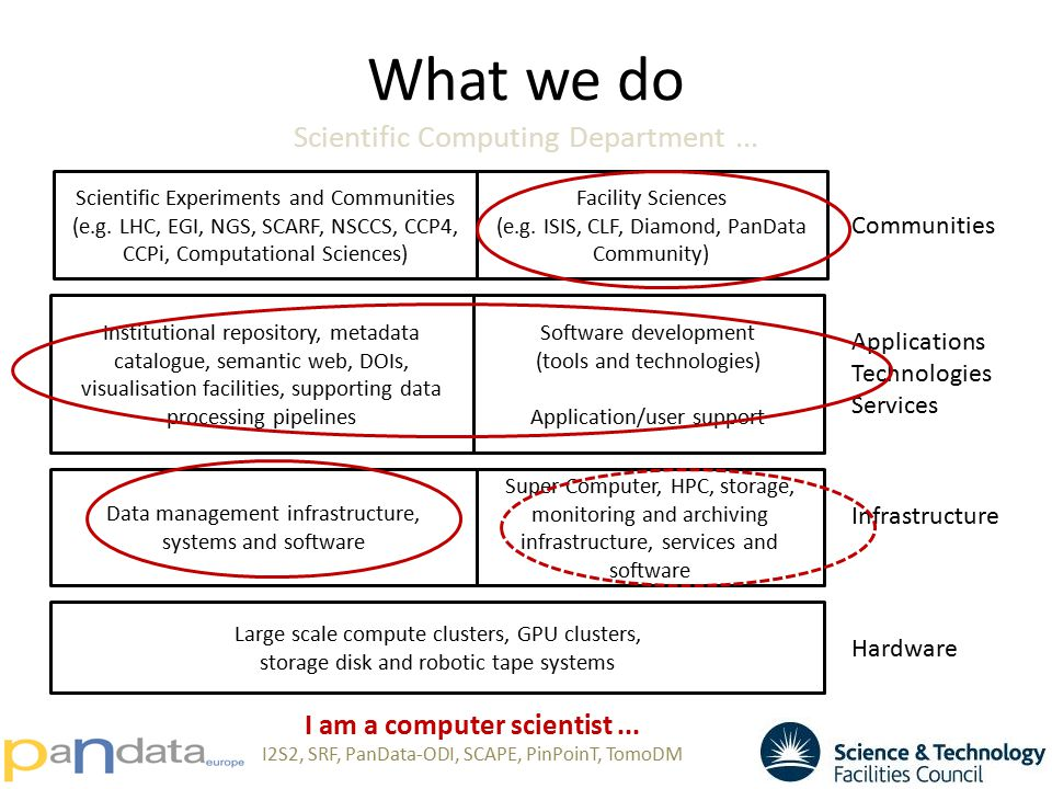What we do Scientific Computing Department... Data management infrastructure, systems and software Super Computer, HPC, storage, monitoring and archiv
