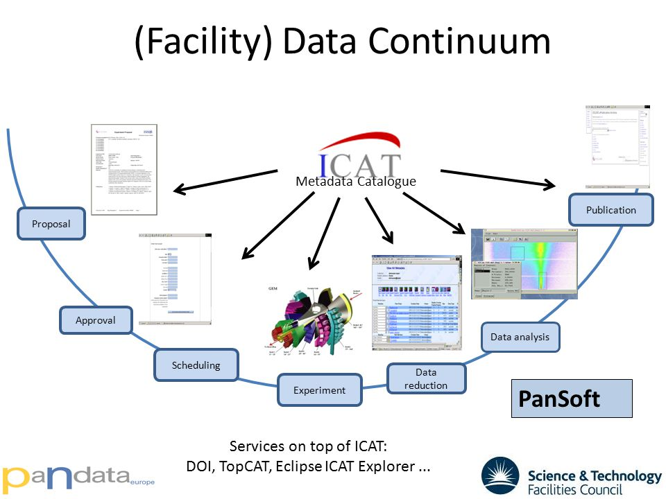 (Facility) Data Continuum Proposal Approval Scheduling Experiment Data reduction Publication Data analysis Metadata Catalogue PanSoft Services on top