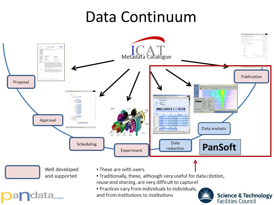 Data Continuum Proposal Approval Scheduling Experiment Data reduction Publication Data analysis Metadata Catalogue PanSoft These are with users. Tradi