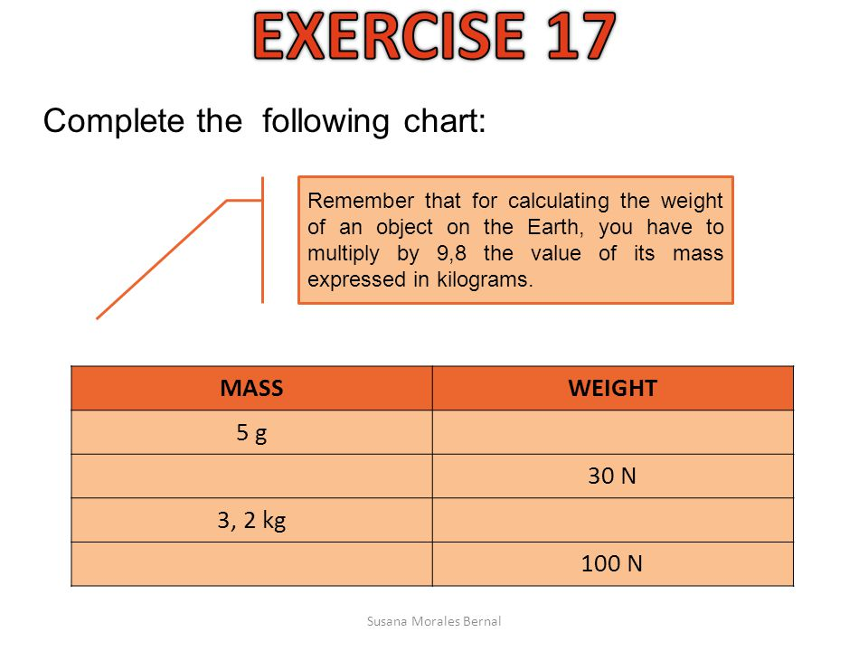 Complete the following chart: MASSWEIGHT 5 g 30 N 3, 2 kg 100 N Remember that for calculating the weight of an object on the Earth, you have to multiply by 9,8 the value of its mass expressed in kilograms.