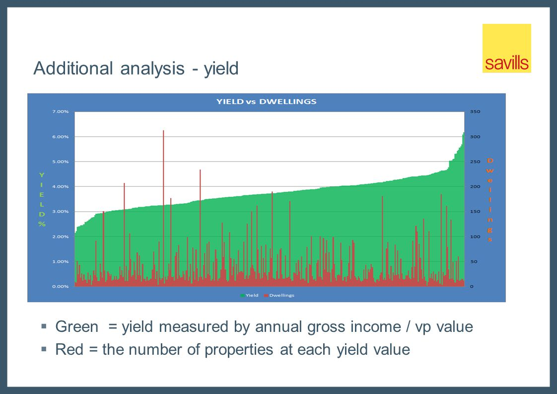 Additional analysis - yield  Green = yield measured by annual gross income / vp value  Red = the number of properties at each yield value