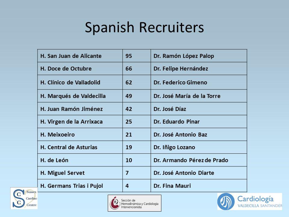 Spanish Recruiters H. San Juan de Alicante95Dr. Ramón López Palop H. Doce de Octubre66Dr. Felipe Hernández H. Clínico de Valladolid62Dr. Federico Gime