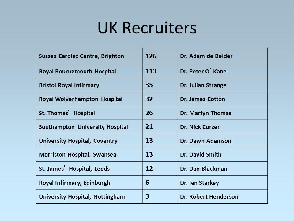 UK Recruiters Sussex Cardiac Centre, Brighton 126 Dr. Adam de Belder Royal Bournemouth Hospital 113 Dr. Peter O ' Kane Bristol Royal Infirmary 35 Dr.