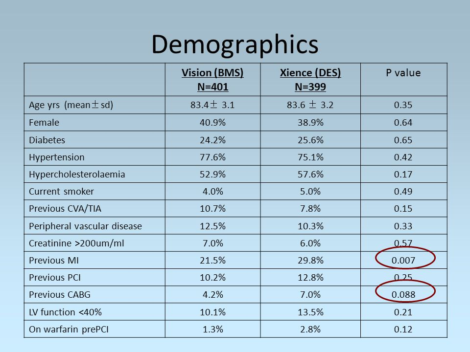 Demographics Vision (BMS) N=401 Xience (DES) N=399 P value Age yrs (mean±sd)83.4± 3.183.6 ± 3.20.35 Female40.9%38.9%0.64 Diabetes24.2%25.6%0.65 Hypertension77.6%75.1%0.42 Hypercholesterolaemia52.9%57.6%0.17 Current smoker4.0%5.0%0.49 Previous CVA/TIA10.7%7.8%0.15 Peripheral vascular disease12.5%10.3%0.33 Creatinine >200um/ml7.0%6.0%0.57 Previous MI21.5%29.8%0.007 Previous PCI10.2%12.8%0.25 Previous CABG4.2%7.0%0.088 LV function <40%10.1%13.5%0.21 On warfarin prePCI1.3%2.8%0.12