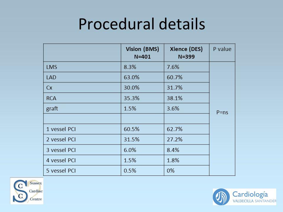 Procedural details Vision (BMS) N=401 Xience (DES) N=399 P value LMS8.3%7.6% P=ns LAD63.0%60.7% Cx30.0%31.7% RCA35.3%38.1% graft1.5%3.6% 1 vessel PCI60.5%62.7% 2 vessel PCI31.5%27.2% 3 vessel PCI6.0%8.4% 4 vessel PCI1.5%1.8% 5 vessel PCI0.5%0%