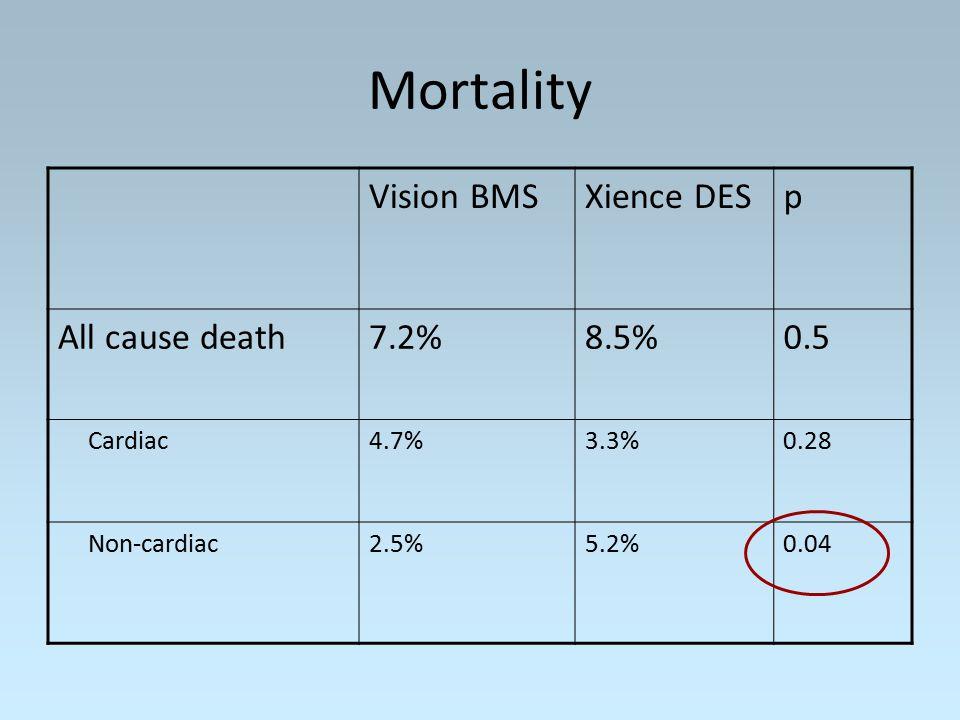 Mortality Vision BMSXience DESp All cause death7.2%8.5%0.5 Cardiac4.7%3.3%0.28 Non-cardiac2.5%5.2%0.04