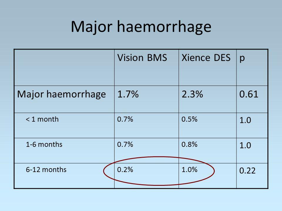Major haemorrhage Vision BMSXience DESp Major haemorrhage1.7%2.3%0.61 < 1 month0.7%0.5% 1.0 1-6 months0.7%0.8% 1.0 6-12 months0.2%1.0% 0.22