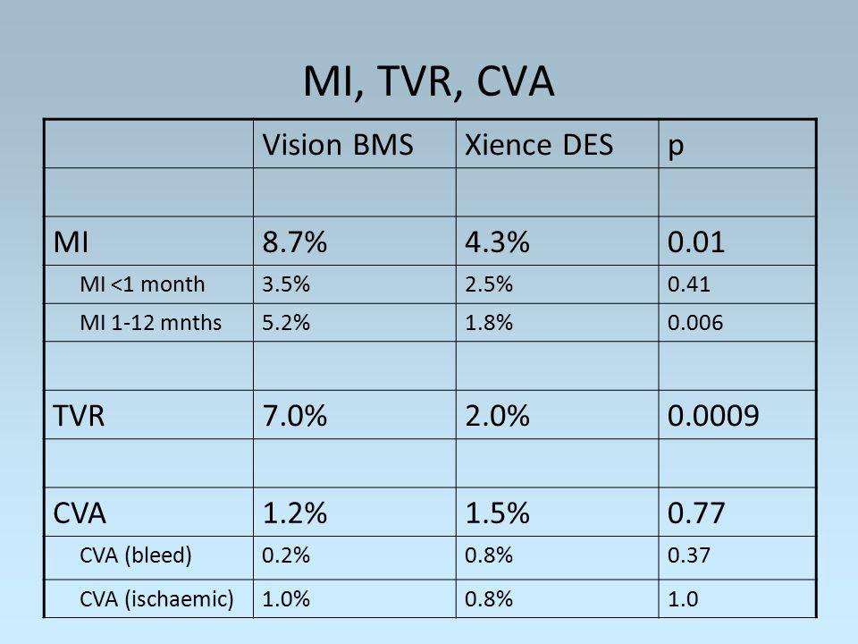 MI, TVR, CVA Vision BMSXience DESp MI8.7%4.3%0.01 MI <1 month3.5%2.5%0.41 MI 1-12 mnths5.2%1.8%0.006 TVR7.0%2.0%0.0009 CVA1.2%1.5%0.77 CVA (bleed)0.2%0.8%0.37 CVA (ischaemic)1.0%0.8%1.0
