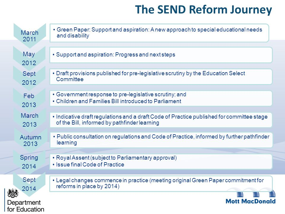 The SEND Reform Journey