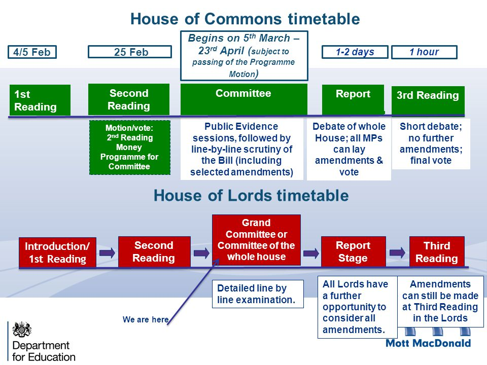 House of Commons timetable 1st Reading Second Reading Motion/vote: 2 nd Reading Money Programme for Committee Report 3rd Reading Committee 4/5 Feb 25